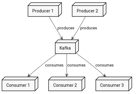 kafka consumers and producers